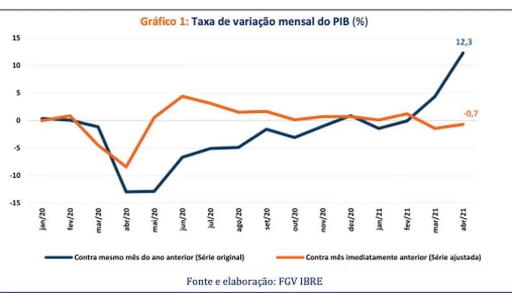 Monitor do PIB aponta queda de 0,7% em abril, diz FGV