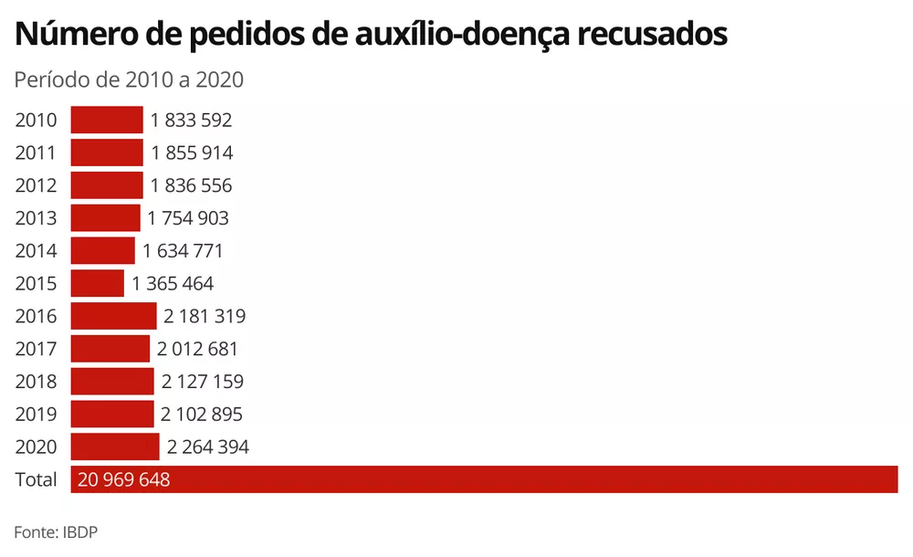 INSS negou mais de 20 milhões de pedidos de auxílio-doença em 11 anos